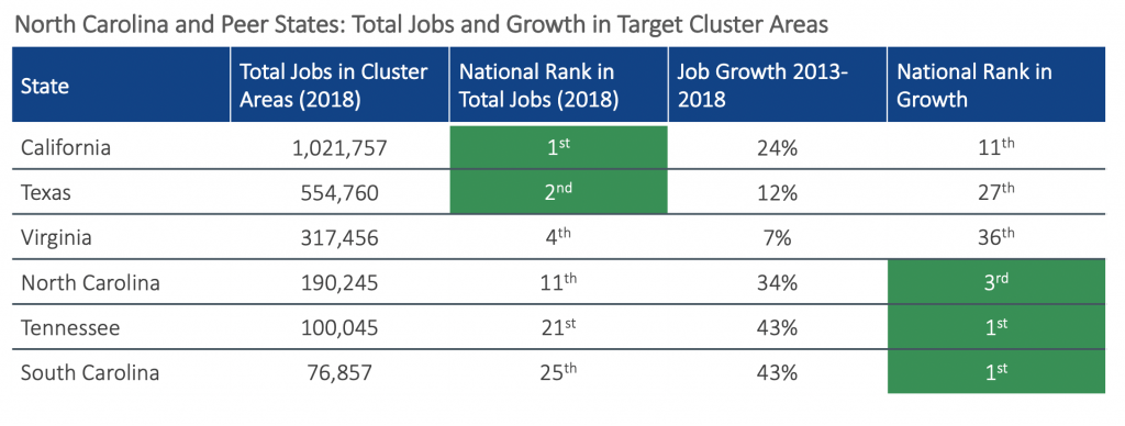 NC's growth outpaces many peers