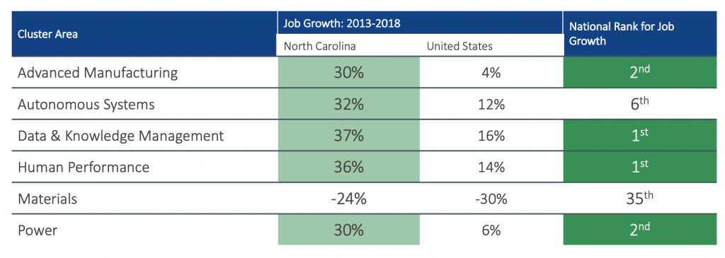 NC is rapidly emerging as one of the fastest growing states in nearly all cluster areas