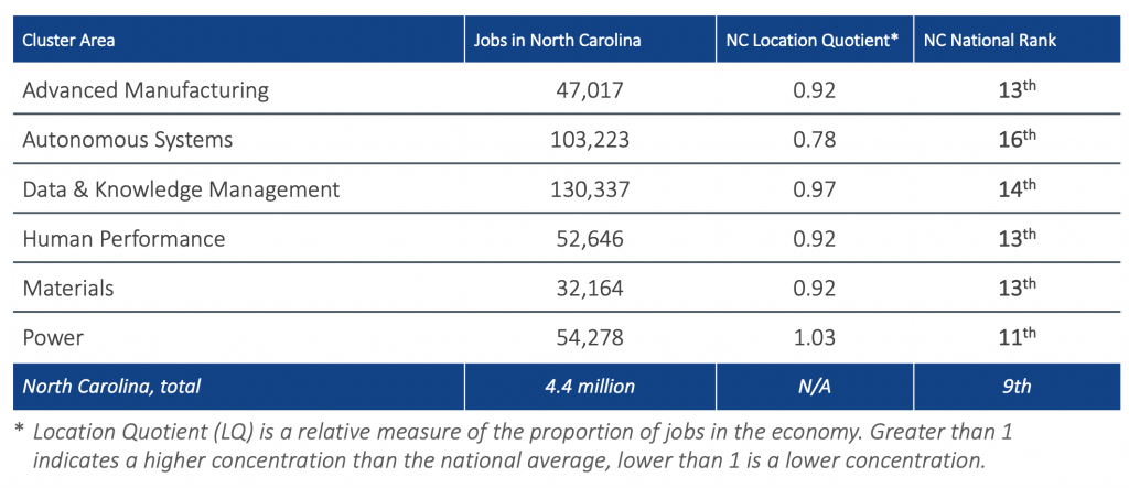 North Carolina is a relatively small market in many of the target cluster areas